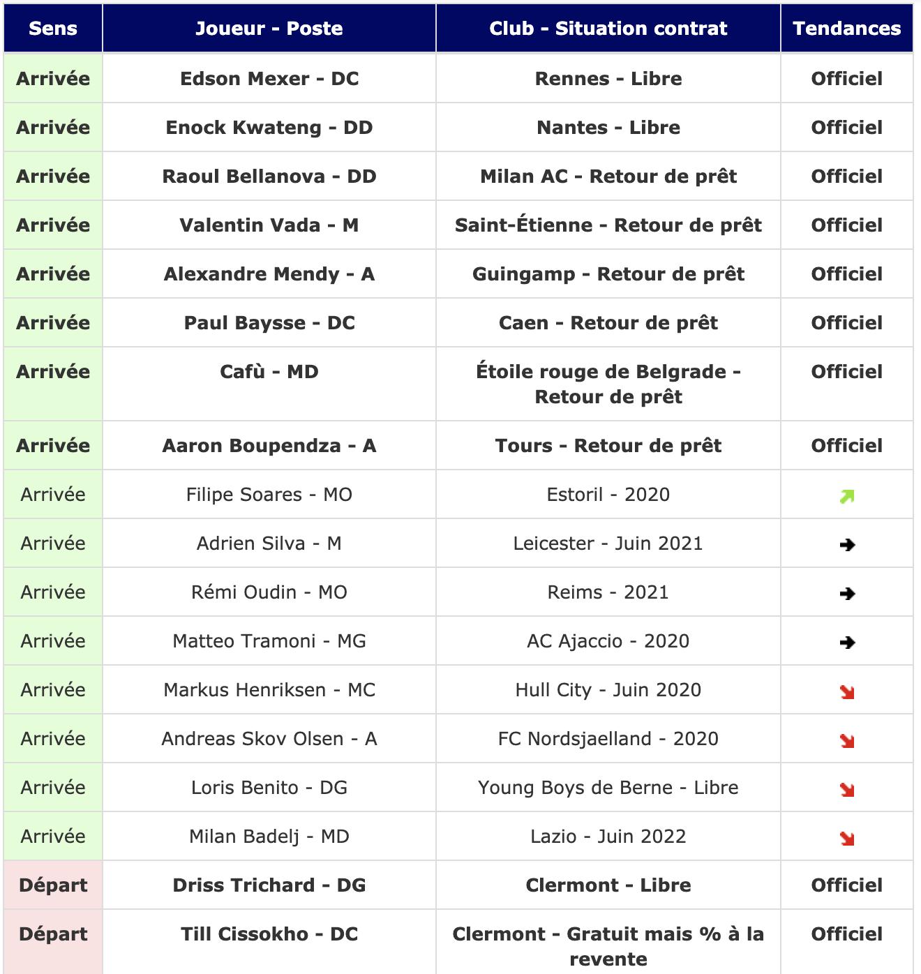Le tableau des transferts du 29 juin - Girondins- Girondins actualité par WebGirondins ...