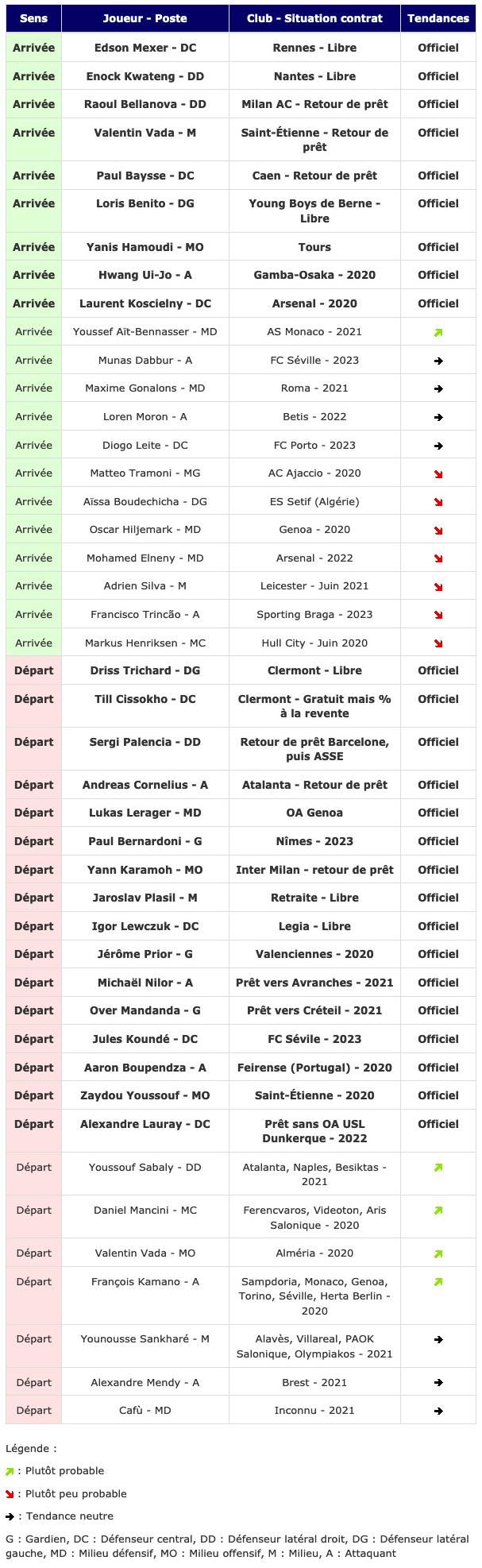 Screenshot_2019-08-22 Transferts - Girondins actualité par WebGirondins, Girondins de Bordeaux Mercato infos et Transferts [.png (460 KB)