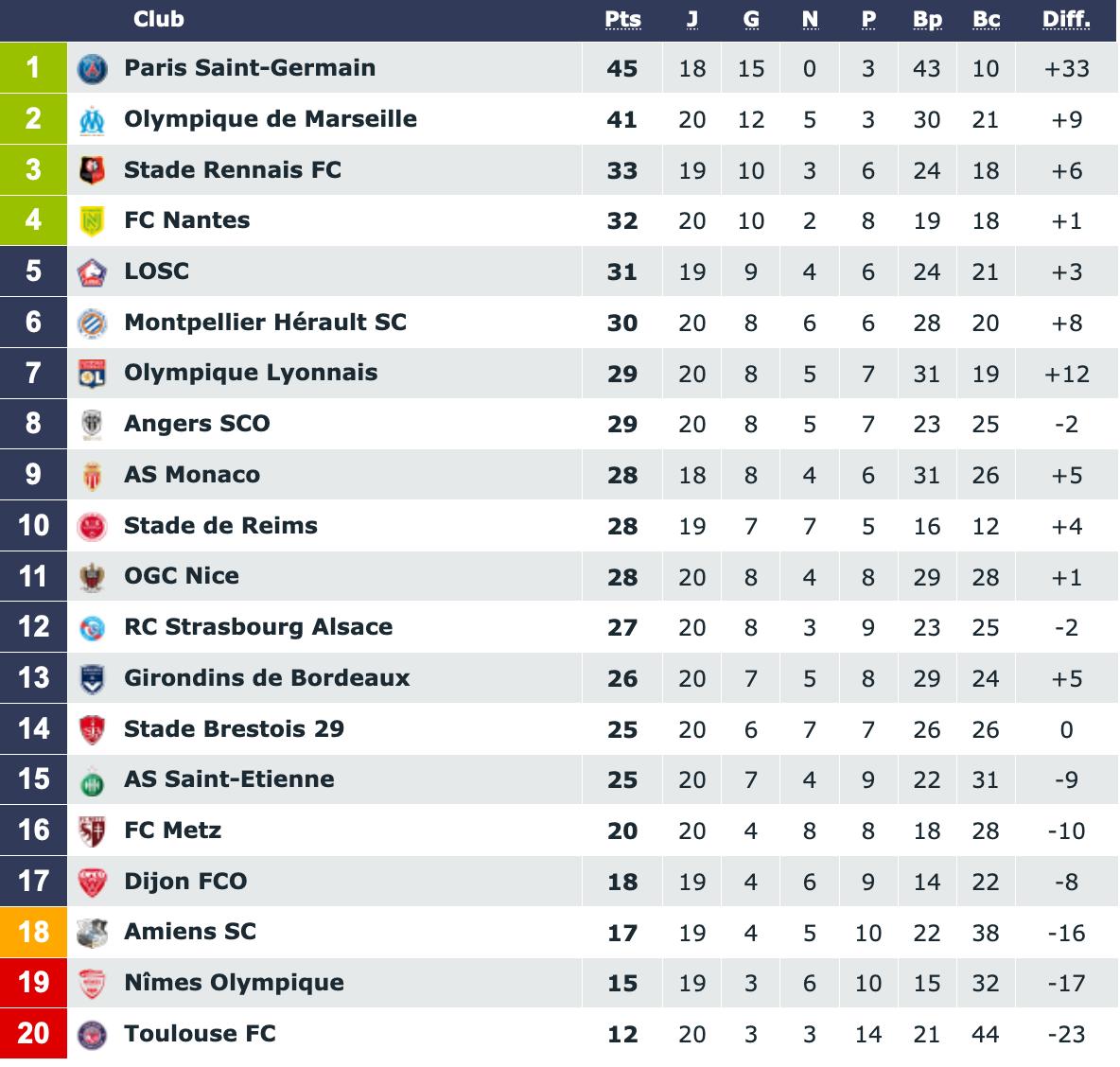 Screenshot_2020-01-12 Classement Ligue 1 Conforama saison 2019 2020.png (205 KB)