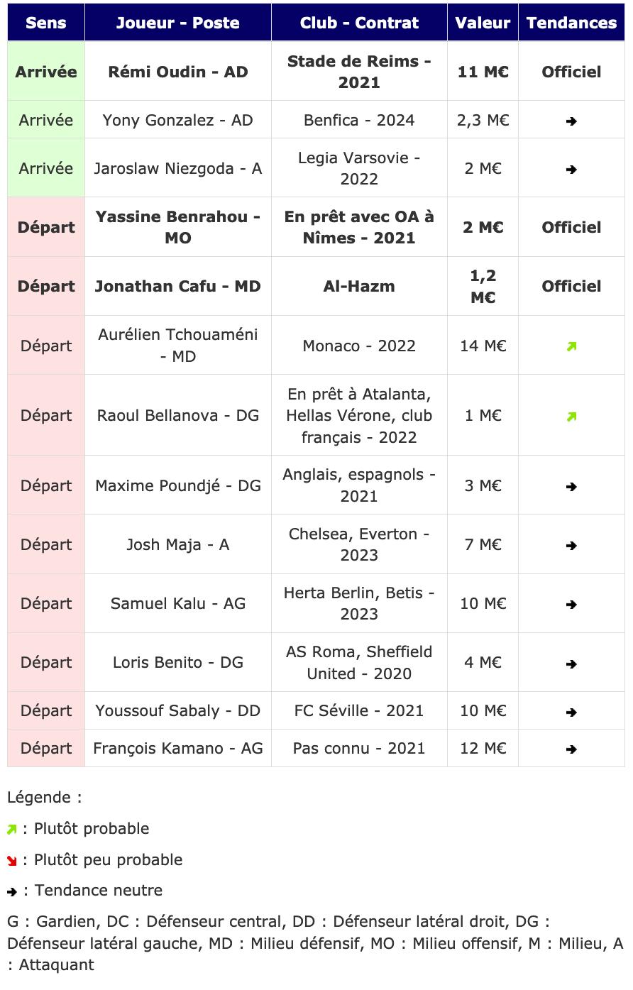 Le Tableau Des Transferts Du 27 Janvier Girondins Girondins Actualite Par Webgirondins Girondins De Bordeaux Mercato Infos Et Transferts Depuis 2001 Avec Le 1er E Media Independant Sur Les Girondins