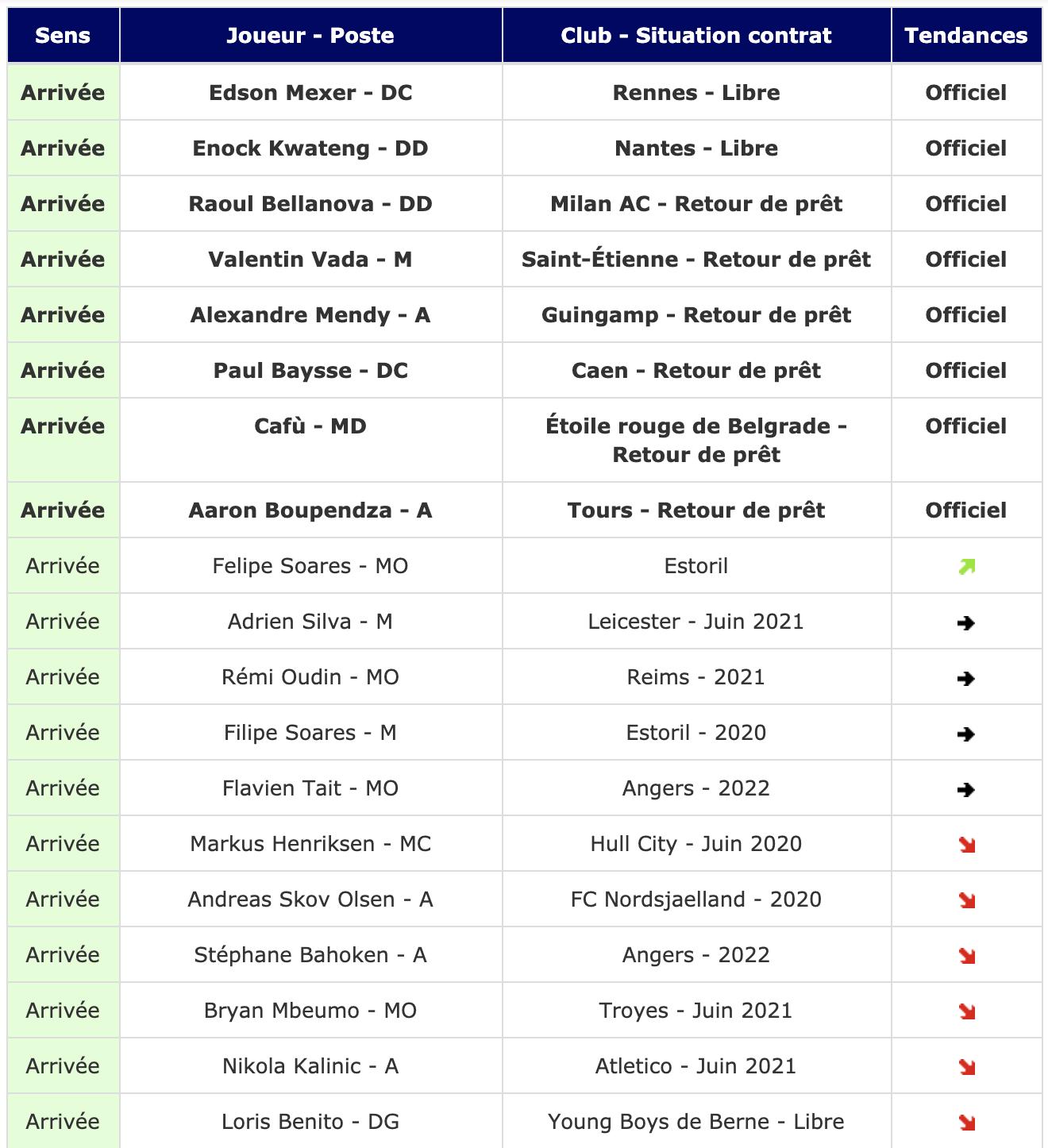 Le Tableau Des Transferts Du 16 Juin Girondins Girondins Actualite Par Webgirondins Girondins De Bordeaux Mercato Infos Et Transferts Depuis 2001 Avec Le 1er E Media Independant Sur Les Girondins