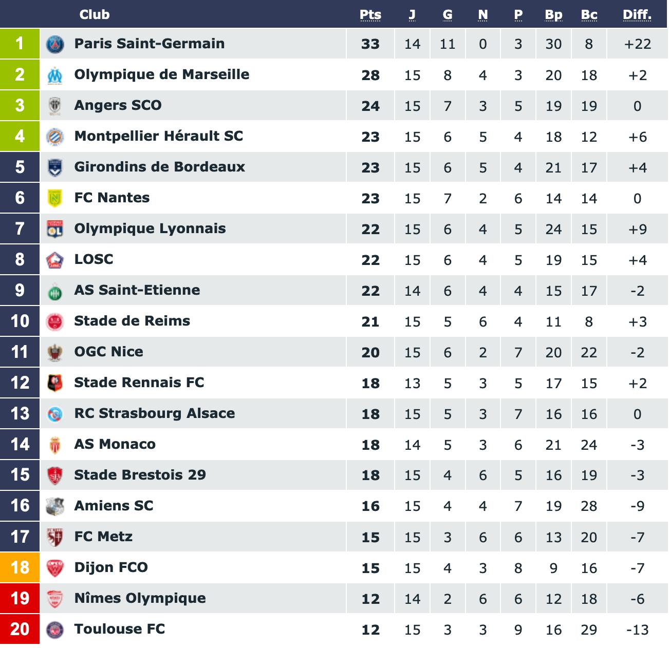 Screenshot_2019-12-01 Classement Ligue 1 Conforama saison 2019 2020.png (231 KB)