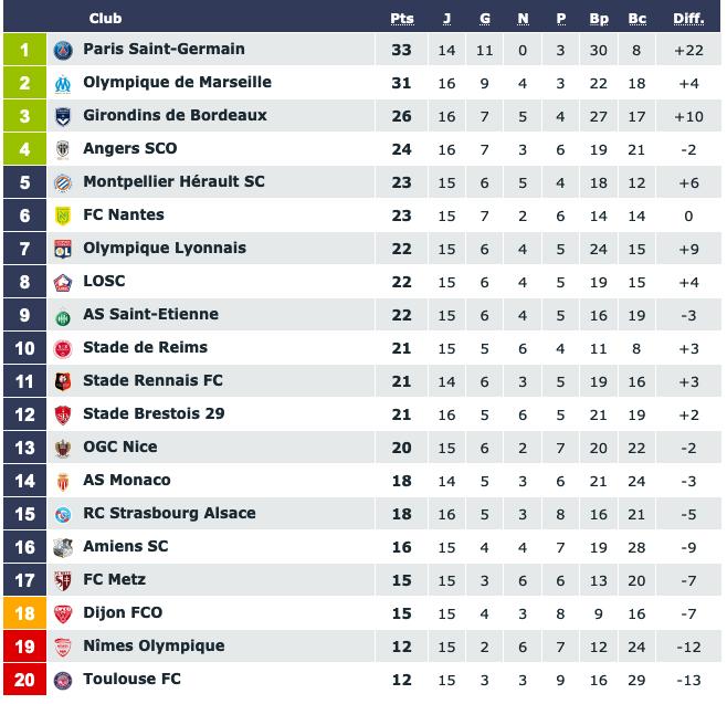 Screenshot_2019-12-03 Classement Ligue 1 Conforama saison 2019 2020.png (96 KB)
