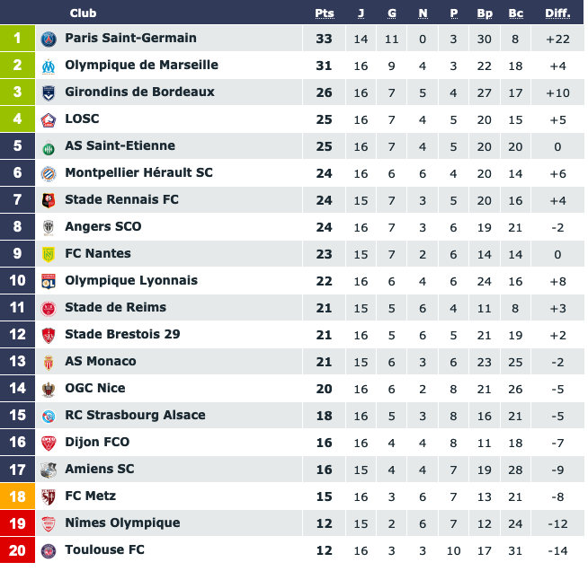 Screenshot_2019-12-04 Classement Ligue 1 Conforama saison 2019 2020.png (96 KB)