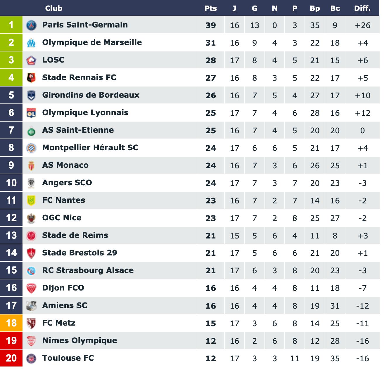 Screenshot_2019-12-07 Classement Ligue 1 Conforama saison 2019 2020(1).png (232 KB)
