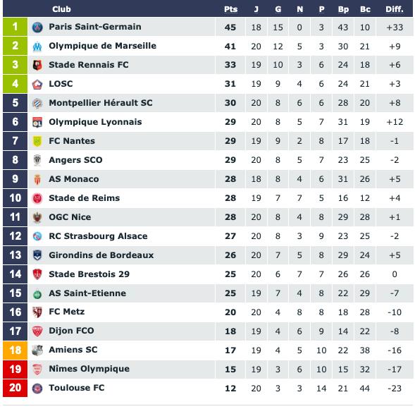 Screenshot_2020-01-11 Classement Ligue 1 Conforama saison 2019 2020(1).png (87 KB)