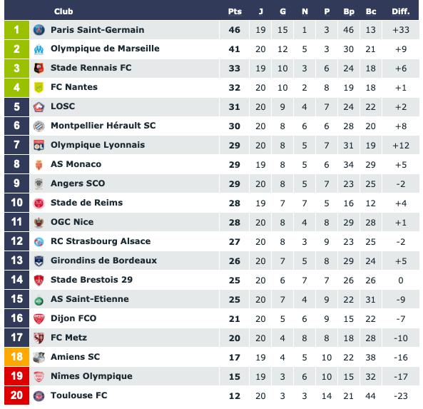 Screenshot_2020-01-13 Classement Ligue 1 Conforama saison 2019 2020.png (87 KB)