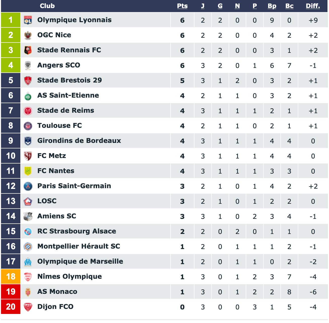 Screenshot_2019-08-25 Classement Ligue 1 Conforama saison 2019 2020.png (212 KB)
